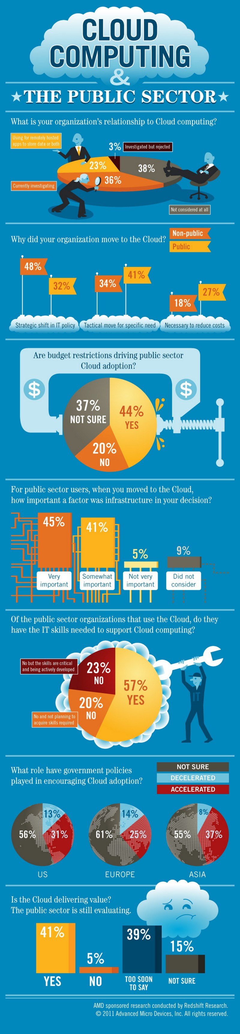 Cloud-Computing-and-Public-Sector