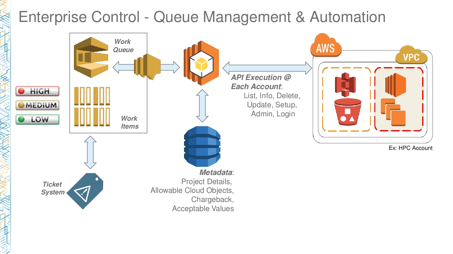 AWSReInvent-Healthcare-How-J&J-Is-Managing-AWS-at-Scale-for-Enterprise-Workloads-009