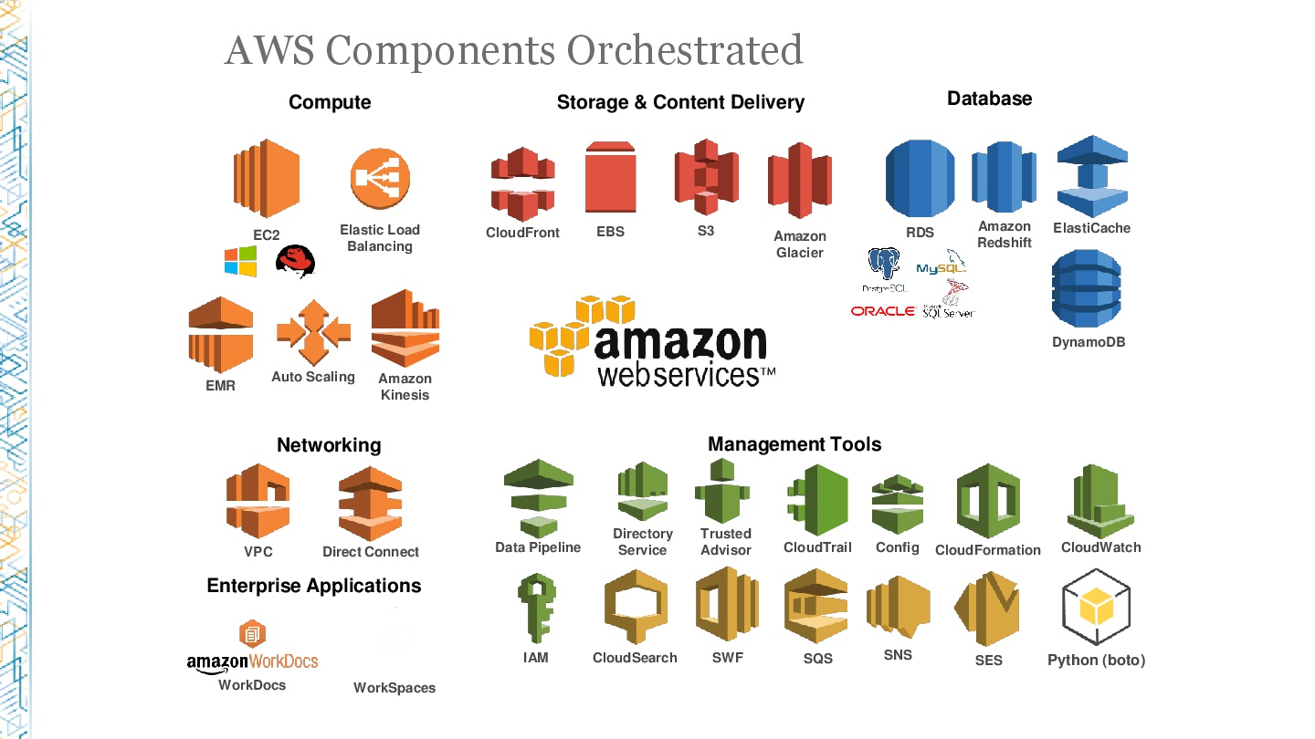 AWSReInvent-Healthcare-How-J&J-Is-Managing-AWS-at-Scale-for-Enterprise-Workloads-041