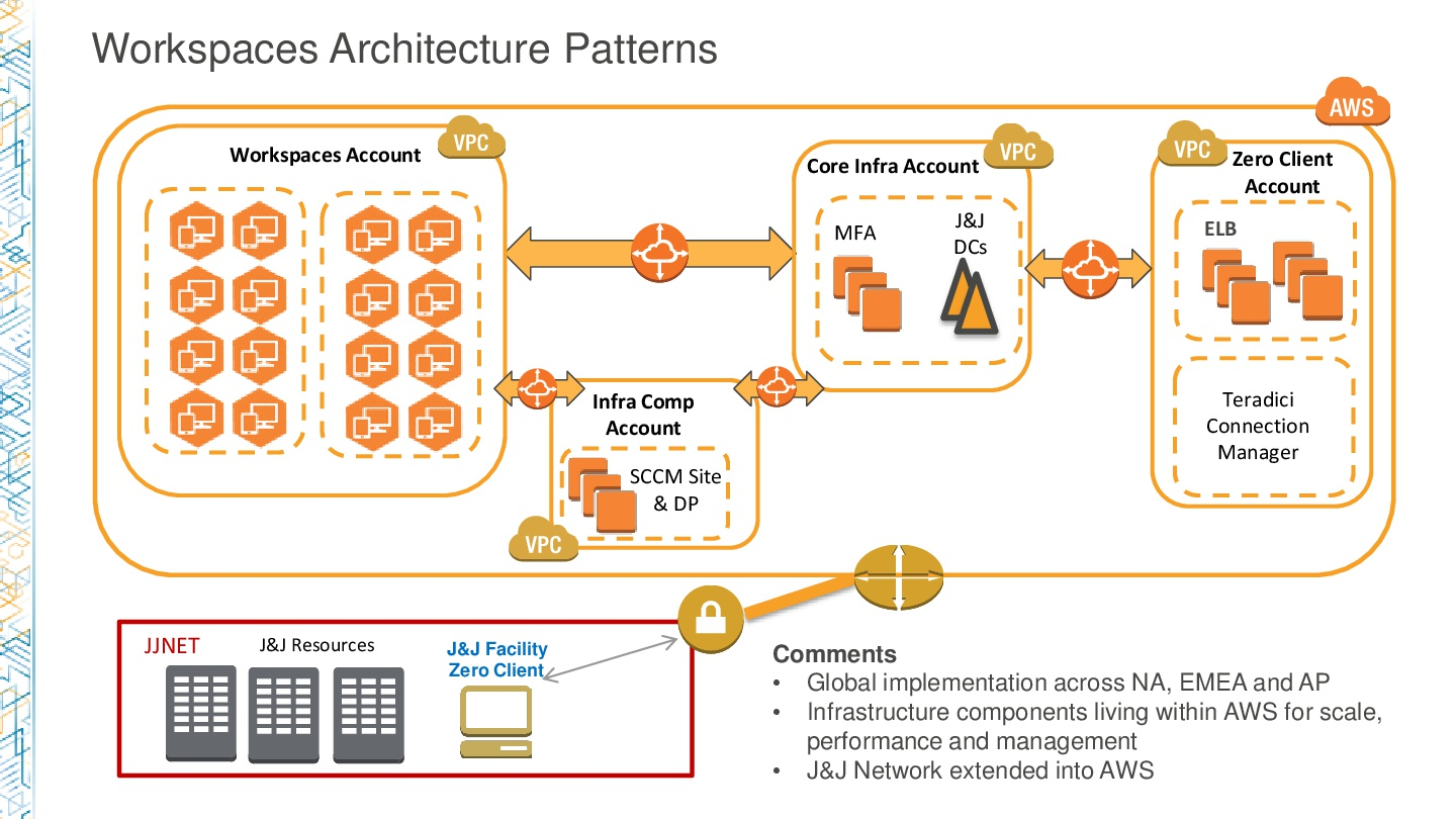 AWSReInvent-Healthcare-How-J&J-Is-Managing-AWS-at-Scale-for-Enterprise-Workloads-043